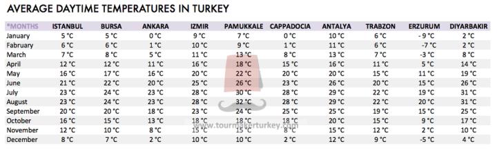 suhu dan musim di turki